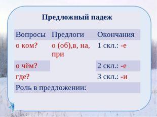 Предложный падеж ВопросыПредлогиОкончания о ком?о (об),в, на, при1 скл.: