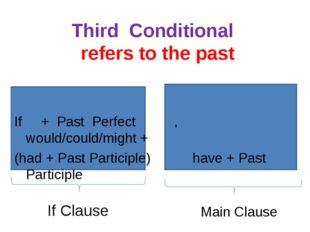 Third Conditional refers to the past If + Past Perfect , would/could/might +