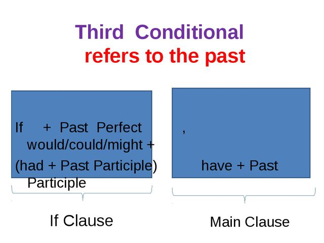 Third Conditional refers to the past If + Past Perfect , would/could/might +...