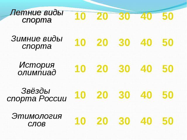 Летние виды спорта 10 20 30 40 50 Зимние виды спорта 10 20 30 40 5...