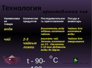 Технология приготовления чая t - 90-100 C Наименования товара Количество прод
