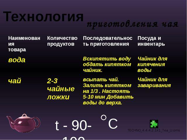 Технология приготовления чая t - 90-100 C Наименования товара Количество прод...