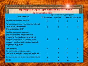 Примерная структура занятия по обучению рассказыванию Этап занятияВремя зан
