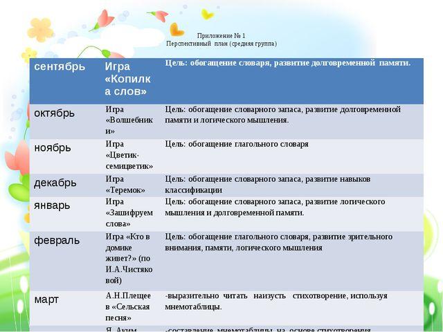 Приложение № 1 Перспективный план (средняя группа) сентябрь Игра «Копилка сл...