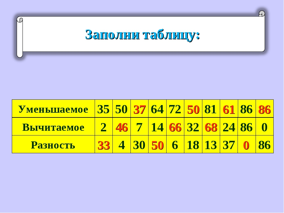 Уменьшаемое 35 Вычитаемое Разность 50 86 81 72 64 7 14 32 24 86 0 2 4 30 6 18...