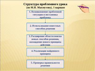 Структура проблемного урока (по М.И. Махмутову), 1 вариант 1. Возникновение п