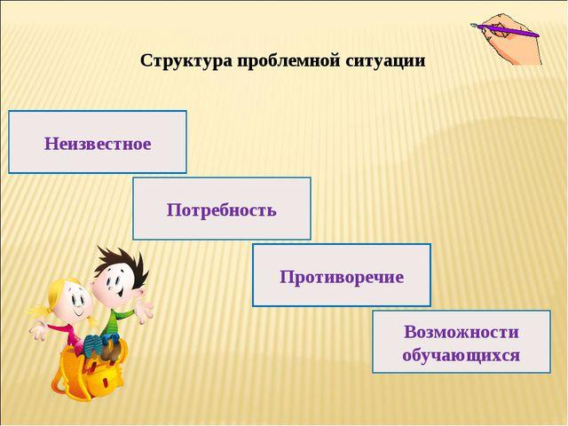 Структура проблемной ситуации Неизвестное Возможности обучающихся Потребность...