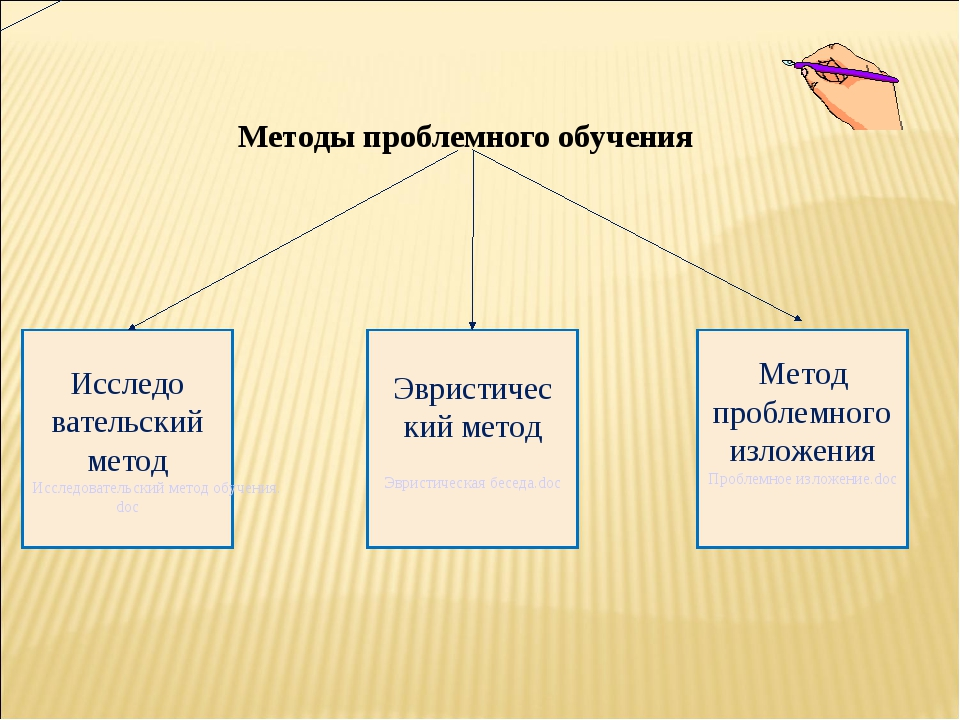 Методы проблемного обучения Исследо вательский метод Исследовательский метод...
