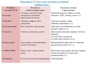 Типизация УЭ на основе носителя учебной информации Учебный элемент (УЭ) Носит