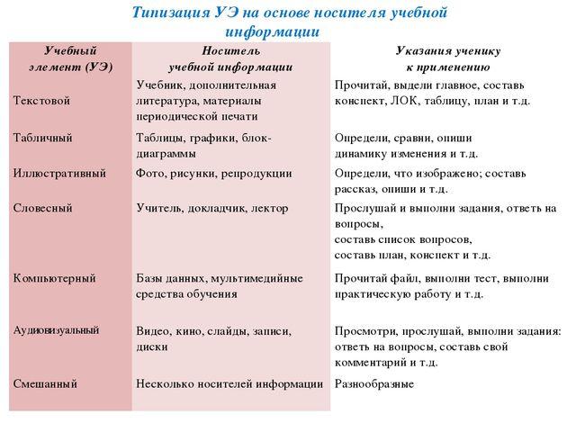 Типизация УЭ на основе носителя учебной информации Учебный элемент (УЭ) Носит...