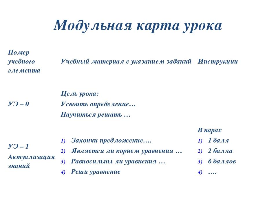 Модульная карта урока Номер учебного элемента Учебный материал с указанием за...