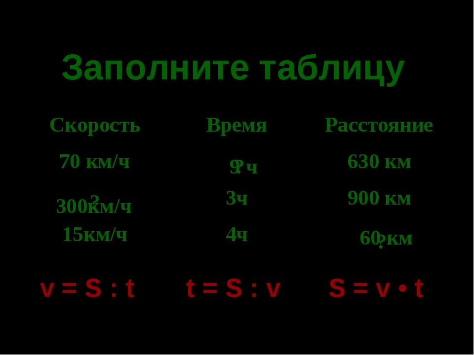 * Заполните таблицу v = S : t t = S : v S = v • t 9 ч 300км/ч 60 км ? ? ? Ско...
