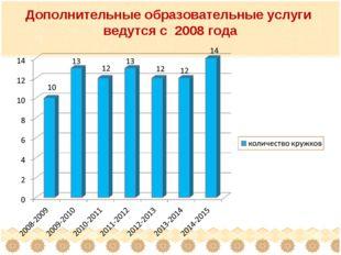 Дополнительные образовательные услуги ведутся с 2008 года