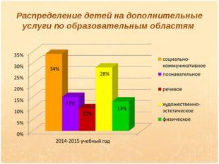 Распределение детей на дополнительные услуги по образовательным областям