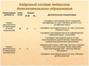 Кадровый состав педагогов дополнительного образования Наименование должности