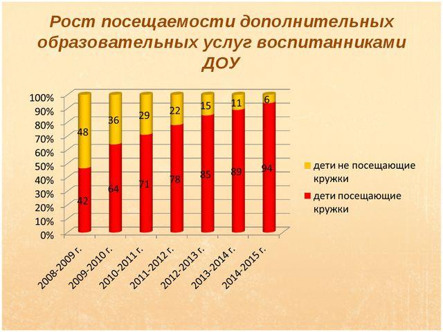 Рост посещаемости дополнительных образовательных услуг воспитанниками ДОУ