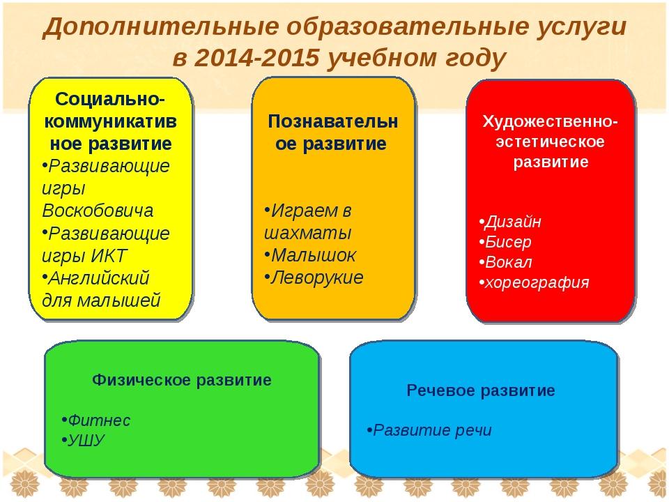 Дополнительные образовательные услуги в 2014-2015 учебном году Социально-комм...