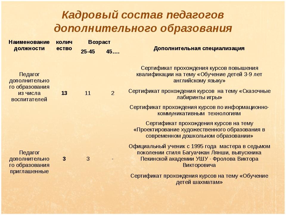 Кадровый состав педагогов дополнительного образования Наименование должности...