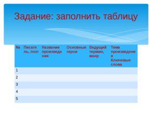 Задание: заполнить таблицу № Писатель, поэт Название произведения Основные ге