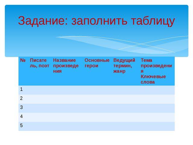 Задание: заполнить таблицу № Писатель, поэт Название произведения Основные ге...