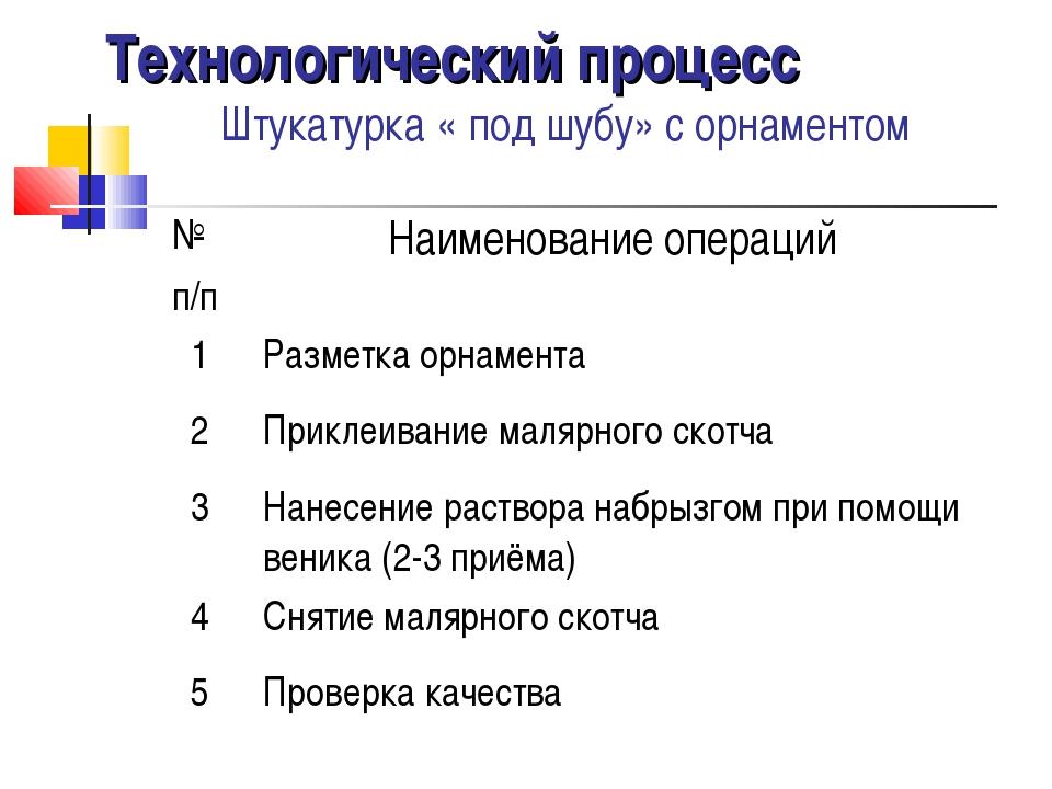 Технологический процесс Штукатурка « под шубу» с орнаментом № п/пНаименовани...
