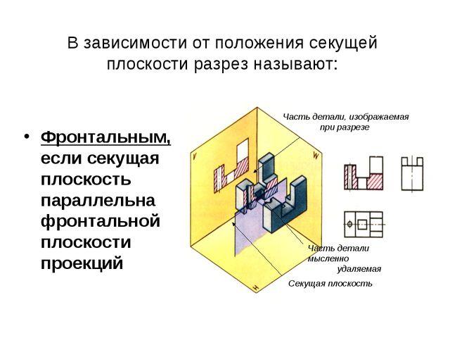В зависимости от положения секущей плоскости разрез называют: Фронтальным, ес...