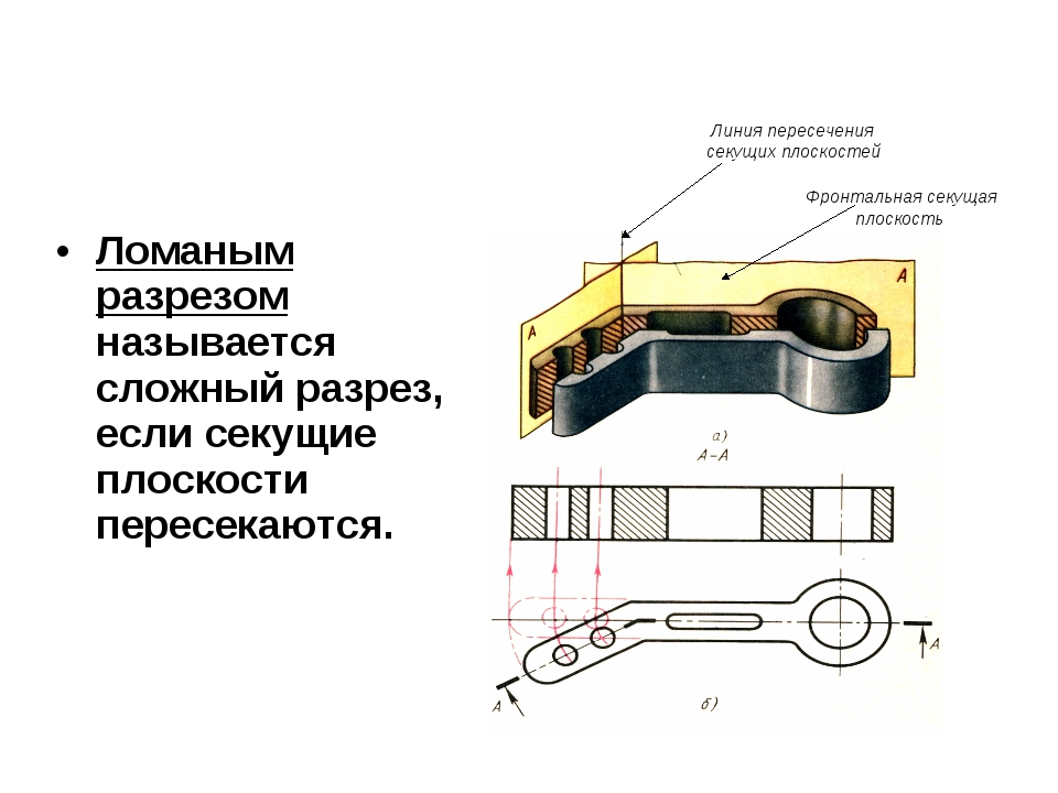 Ломаным разрезом называется сложный разрез, если секущие плоскости пересекают...