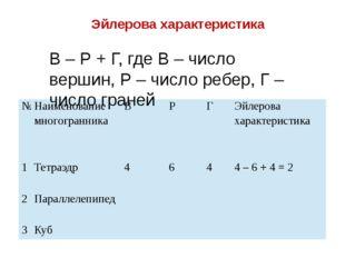 Эйлерова характеристика В – Р + Г, где В – число вершин, Р – число ребер, Г –