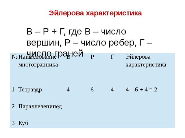 Эйлерова характеристика В – Р + Г, где В – число вершин, Р – число ребер, Г –...