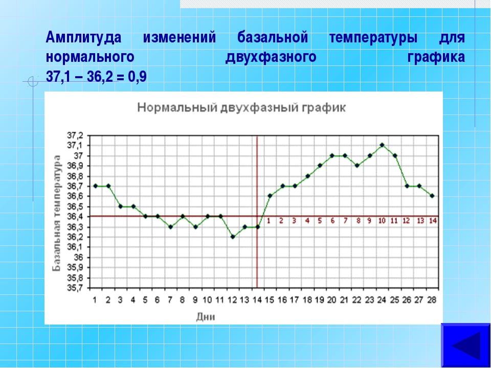 слухам, базальная температура нормальный график фото товаров