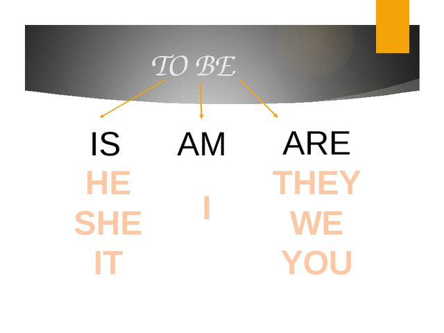 TO BE IS AM ARE I HE SHE IT THEY WE YOU