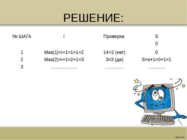 РЕШЕНИЕ: № ШАГА i Проверка S 0 1 Mas(1)=i+1=1+1=2 14=2(нет) 0 2 Mas(2)=i+1=2+...
