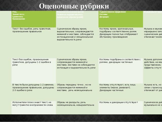 Оценочные рубрики Критерии  Баллы Речь Знание текста Грамотность Произношени...