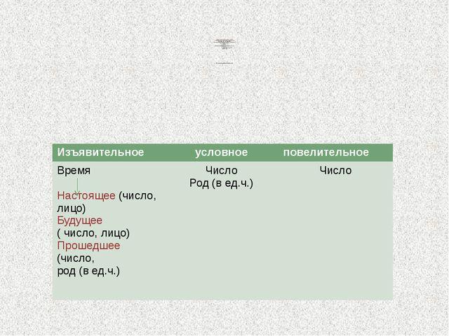 Морфологический разбор глагола I . Часть речи. Общее грамматическое значение...