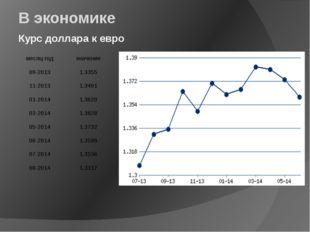 В экономике Курс доллара к евро месяц-год значение 09-2013 1.3355 11-2013 1.3
