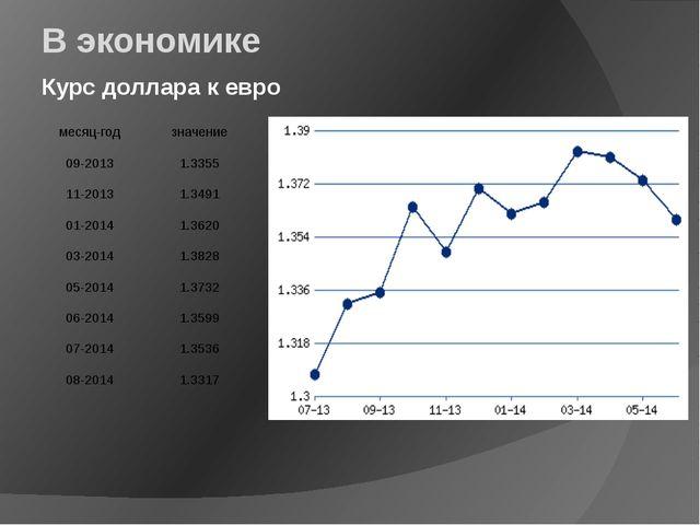 В экономике Курс доллара к евро месяц-год значение 09-2013 1.3355 11-2013 1.3...