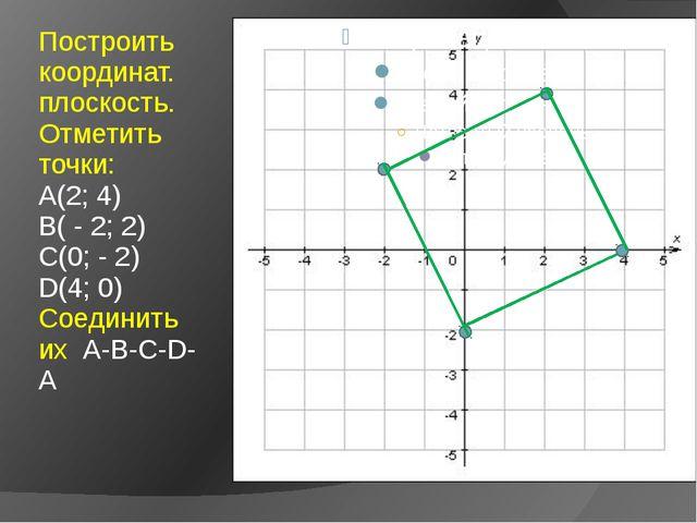 Построить координат. плоскость. Отметить точки: А(2; 4) В( - 2; 2) С(0; - 2)...