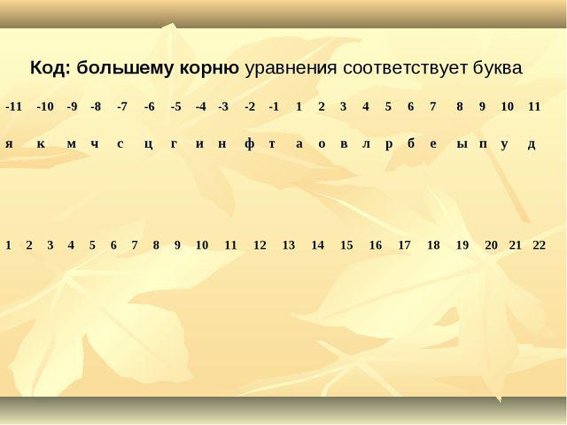 Код: большему корню уравнения соответствует буква -11-10-9-8-7-6-5-4-...