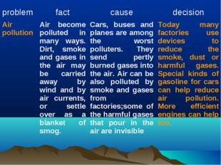 problem	fact	cause	decision Air pollution	Air become polluted in many ways. D