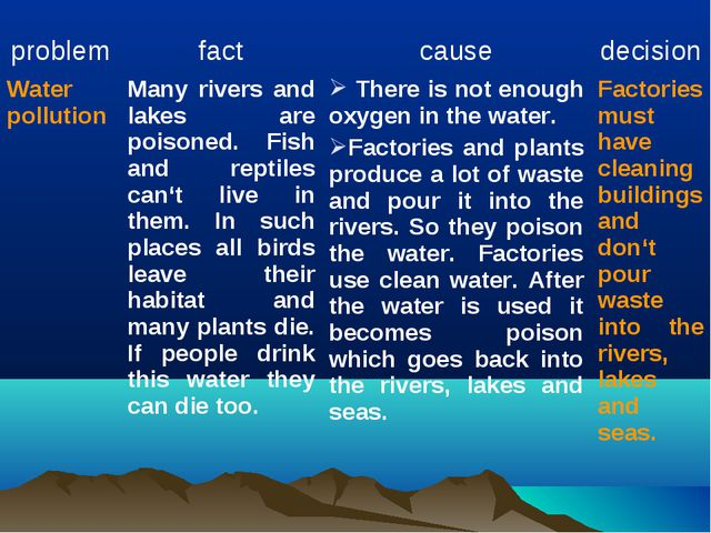 problem	fact	cause	decision Water pollution	Many rivers and lakes are poiso...