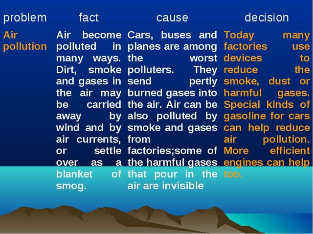 problem	fact	cause	decision Air pollution	Air become polluted in many ways. D...