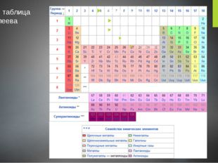 Полная таблица Менделеева