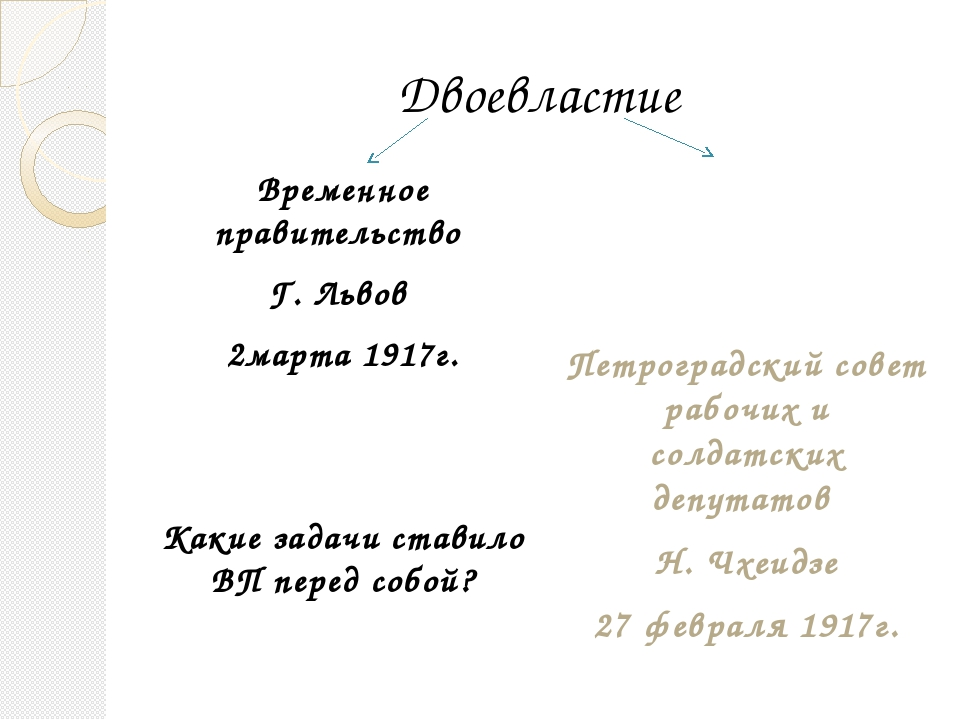 Двоевластие Временное правительство Г. Львов 2марта 1917г. Какие задачи стави...