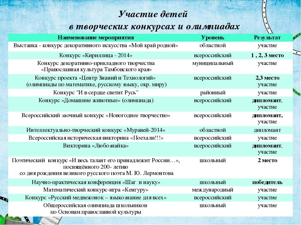 Участие детей в творческих конкурсах и олимпиадах Наименование мероприятияУр...