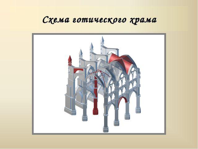 Схема готического храма