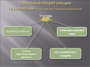 Ученик индивидуальность Субъект образовательного процесса «исследователь», «т