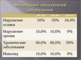 2007-20082008-20092009-2010 Нарушение осанки50%50%34,4% Нарушение зрени