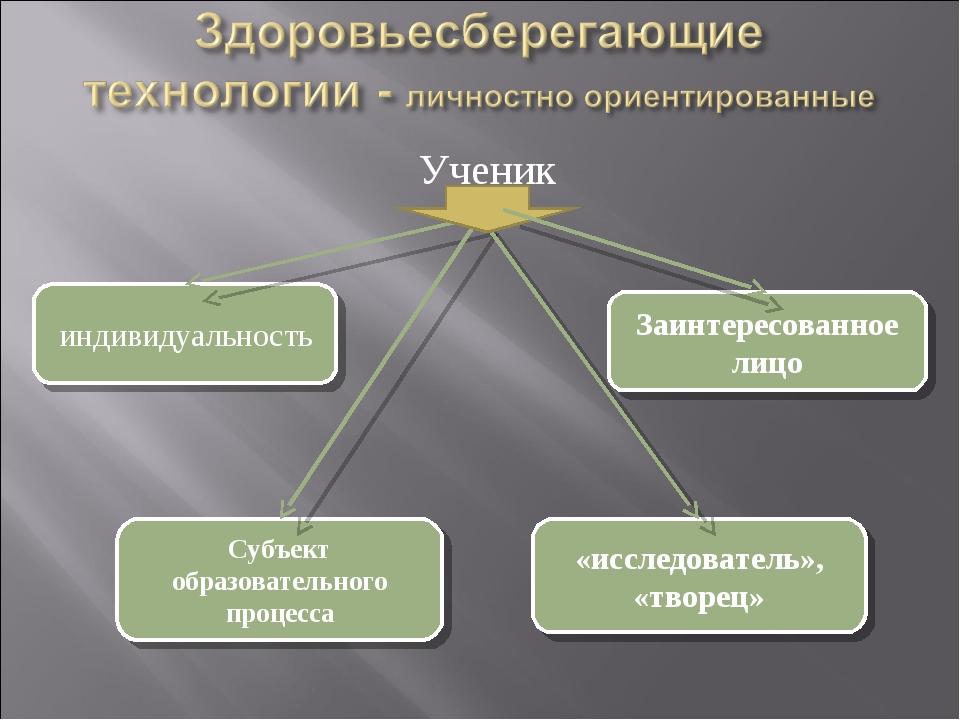 Ученик индивидуальность Субъект образовательного процесса «исследователь», «т...