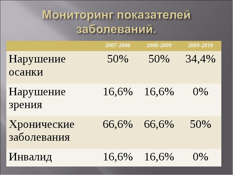 2007-20082008-20092009-2010 Нарушение осанки50%50%34,4% Нарушение зрени...