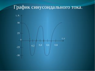 0,2 0,4 0,6 0,8 t, с -25 -50 25 50 i, A 0 График синусоидального тока.